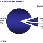Ломбарды в России как альтернатива микрозаймам