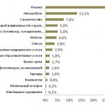 Хоум кредит банк — анкета на кредит. Условия и ставки