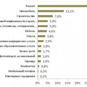 Анкета на кредит в Хоум Кредит