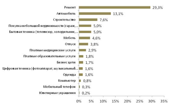 анкета на кредит в банке